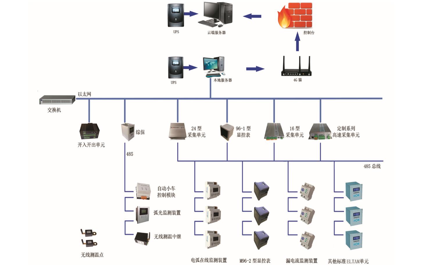 智能电力监控在线综合管